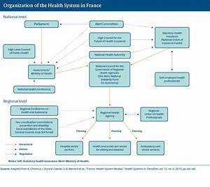 France   International Health Care System Profiles