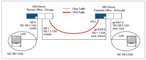 Juniper Networks - Example – Configuring site-to-site VPN ...