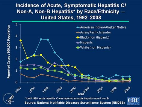 Slide 4C | U.S. 2008 Surveillance Data for Acute Viral ...