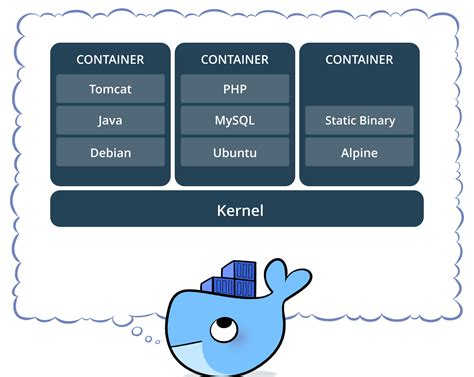 containers - How is Docker different from a virtual