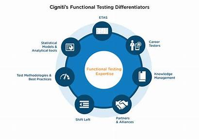 Testing Functional Cigniti Services