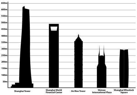 List Tallest Buildings Shanghai Wikipedia