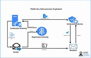 What Is Public Key Infrastructure  Pki
