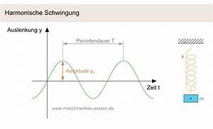 Zeit Berechnen Physik : bewegung arten der bewegung in der physik ~ Themetempest.com Abrechnung