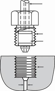 Coned Pressure Fittings