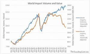 Global Trade - Value vs. Volume - The Sounding Line