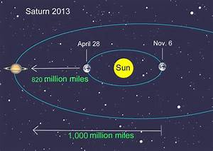 Saturn is a outer planet - ThingLink