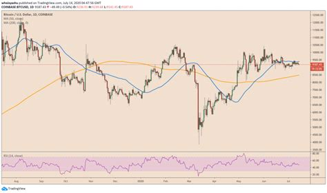 The tv host max keiser, among others, has claimed that bitcoin will soon hit $48,000, rising to the gold. A Weaker US Dollar Prediction Offsets Bitcoin Bearish Bias for Q3/2020 | WhyLose.com
