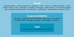 Logo  Corporate Identity Or Brand  U2014 What U2019s The Difference