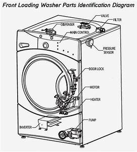 Samsung Washing Diagram
