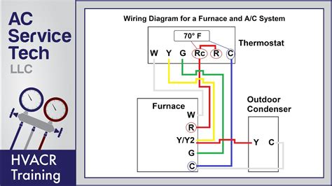 thermostat wiring   furnace  ac unit color code