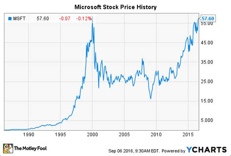 microsoft stock price history microsoft stock history how the tech giant made