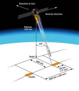 remote sensing calculate ground nadir line from pv coordinates geographic information