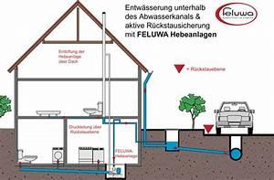 Haus Unter Straßenniveau : r ckschlagventil im keller bauforum auf ~ Lizthompson.info Haus und Dekorationen