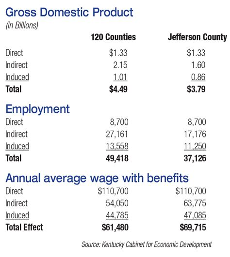 kentucky cabinet for economic development salary ford motor company 100 years of advanced manufacturing