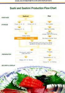 Flowchart Of Preparation Of Sushi  U0026 Sashimi