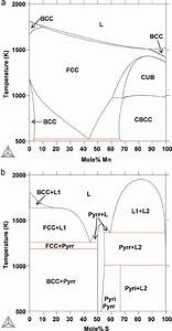 Calculated Phase Diagrams Of  A  The Fe  U2013 Mn System Using