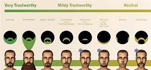 Beard Styles Vs. Trustworthiness: Is Your Beard Trustworthy?
