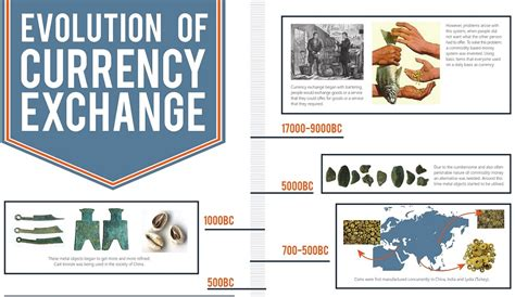 History Of Fiat Currency by A Brief History Of Currency Exchange Infographic