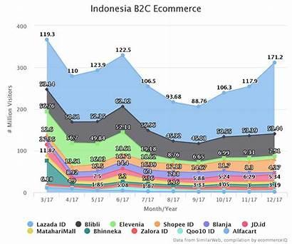 Indonesia Commerce Platform Popular Ecommerce C2c Most