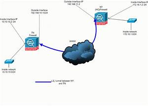 Pix  Asa 7 X   Add A New Tunnel Or Remote Access To An