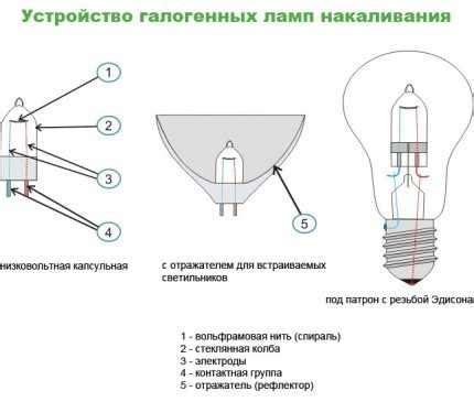 Энергопотребление светодиодных светильников. сколько потребляет лампочка