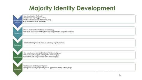 identity development issues youtube