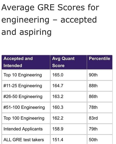 Should I Put My Gpa On My Engineering Resume by My Gre Is 325 V161 Q164 4 Gpa 3 57 Which Graduate