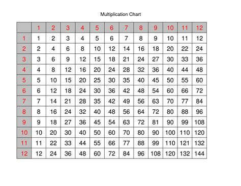 Printable Multiply Chart Tables  Activity Shelter