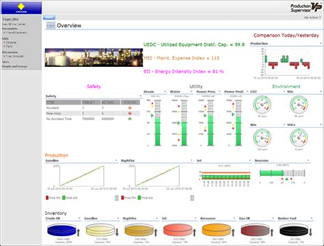 performance dashboard yokogawa electric corporation