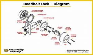 Deadbolt Locks 101