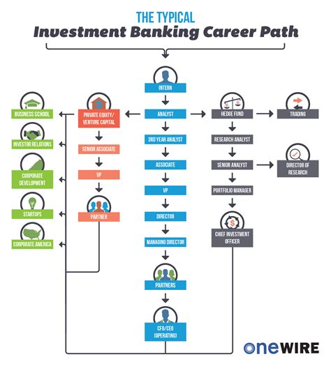 investment banking career path onewire resources