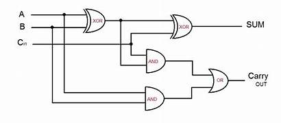 Adder Logic Circuit Addition Diagram Quantum Gates
