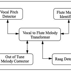 Pdf Flute Melody Composition From Hindustani Vocal Music