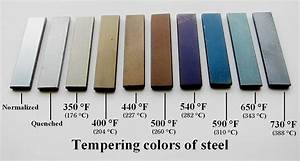 Difference Between Annealing Hardening And Tempering