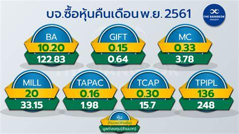 บจ.จัดหนัก!! ฉวยช่วงหุ้นดิ่งลุยซื้อหุ้นคืน - The Bangkok ...