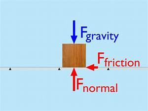 Unbalanced Forces Related Keywords - Unbalanced Forces ...