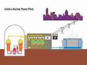 Inside A Nuclear Power Plant Diagram
