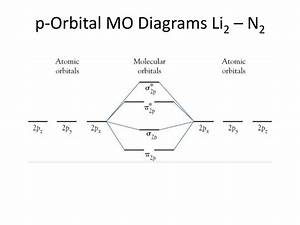 30 Molecular Orbital Diagram For Li2