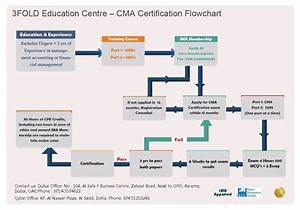 Cma Certification Process  Flow Chat About How To Apply