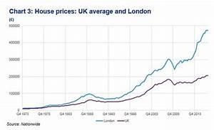 London Property Market Vulnerable To Crash Goldcore