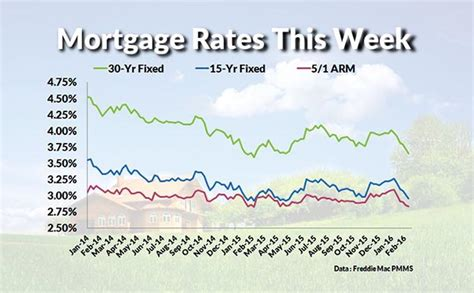 current mortgage interest rates  chart