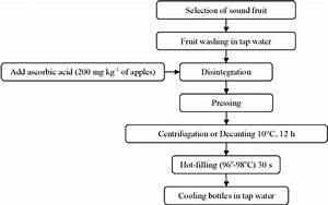 Flowchart Of The Technology For Cloudy Apple Juice