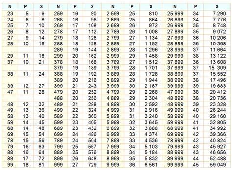 tables de multiplication jusqu a 100 somme et produit des chiffres