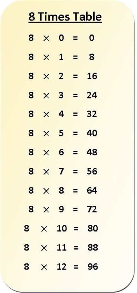 8 Times Table Multiplication Chart  Exercise On 8 Times