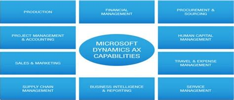 microsoft dynamics ax  erp system review tutorial