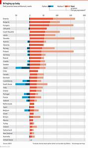 Which Countries Are Most Generous To New Parents Daily