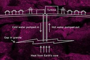 Education  Very Good Graphic And Explanation Of Geothermal