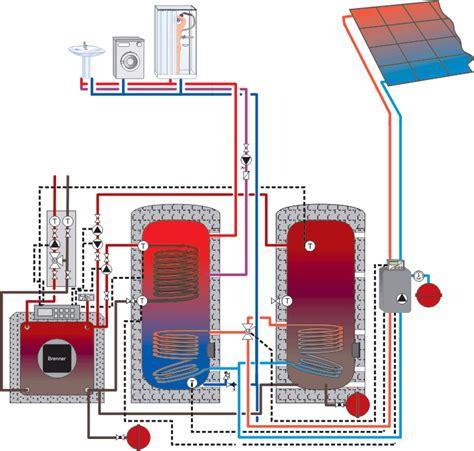 Энергосбережение в газовых печах