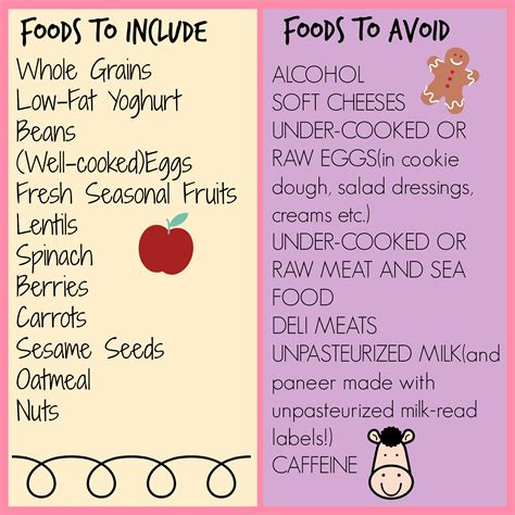 Food Chart For A Pregnant Or Lactating Mother